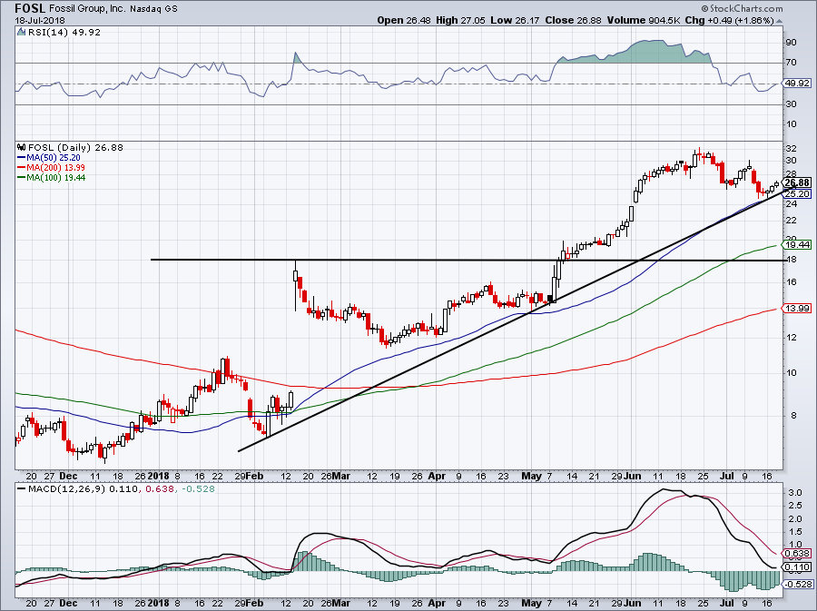 hot stocks to fall -- FOSL