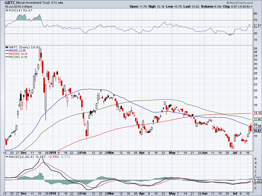 hot stocks to fall -- GBTC