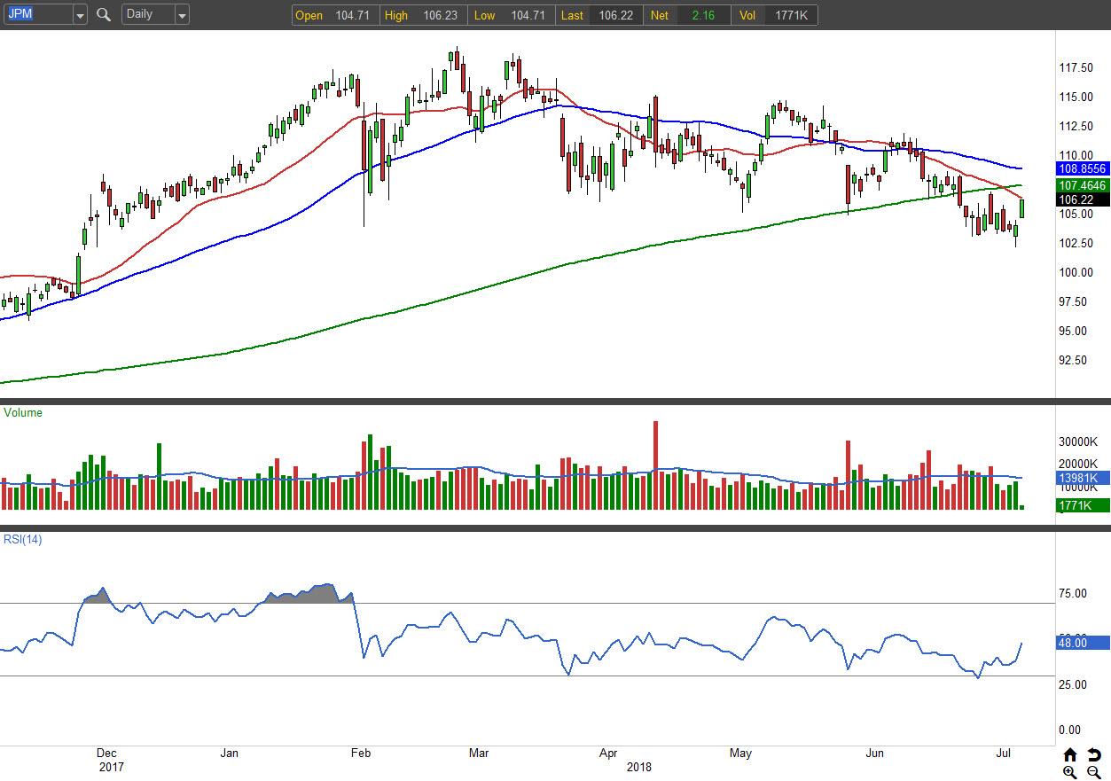 3 Beaten-Down Bank Stocks to Buy: Bank of America Corp (BAC)