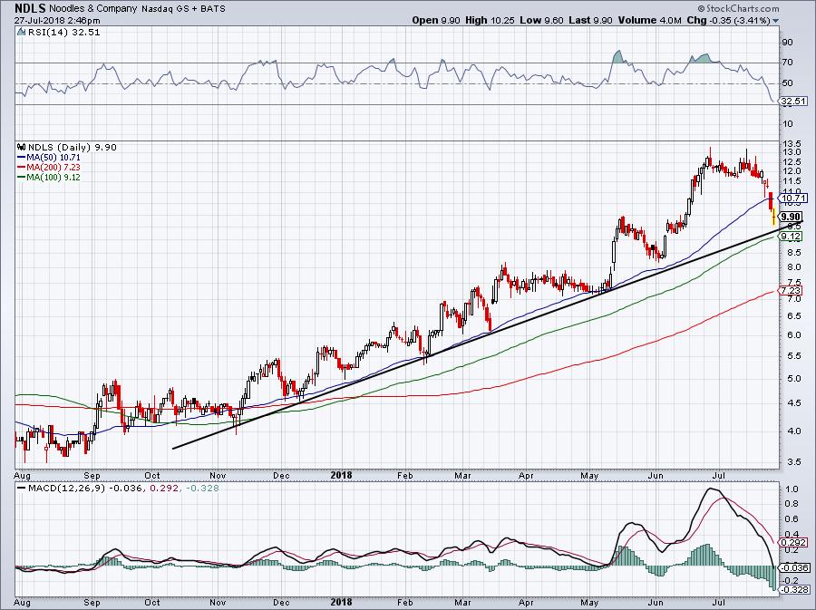 chart of NDLS stock price