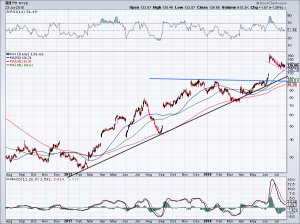 chart of RH stock
