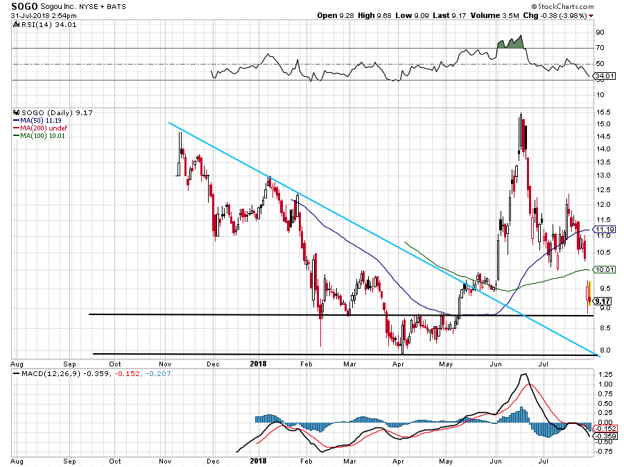 top stock trades for SOGO