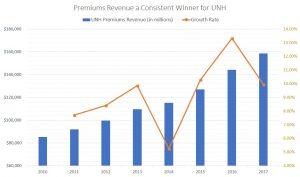 UNH, premiums revenue