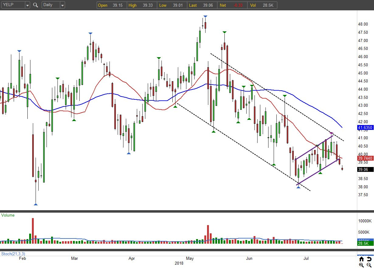 3 Bearish Options Trades to Hedge Your Bets: Yelp (YELP)