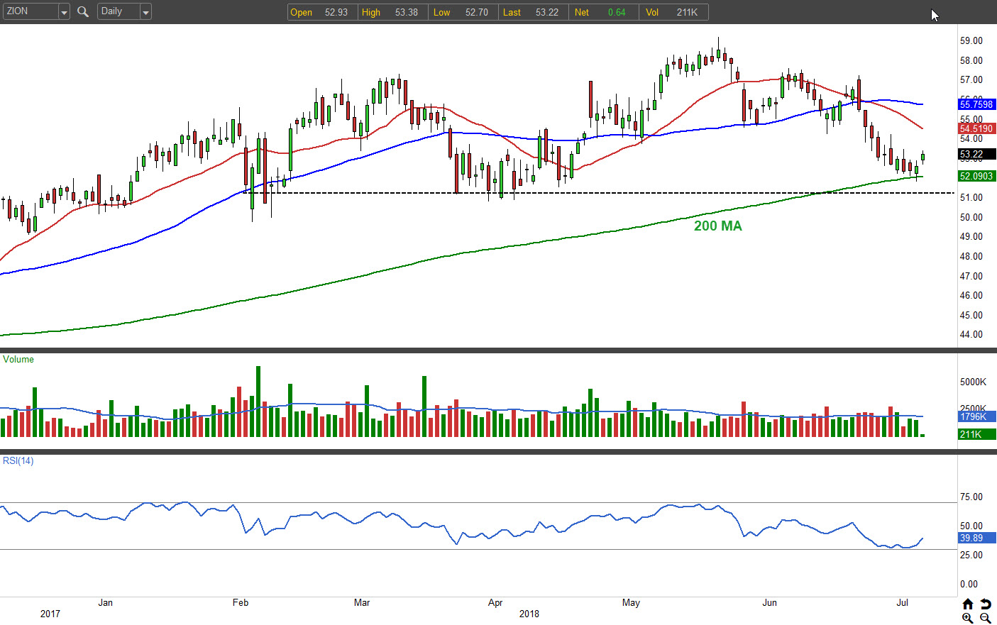 3 Beaten-Down Bank Stocks to Buy: Zions Bancorp (ZION)