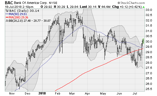 Bank Stocks to Bank On: Bank of America (BAC)
