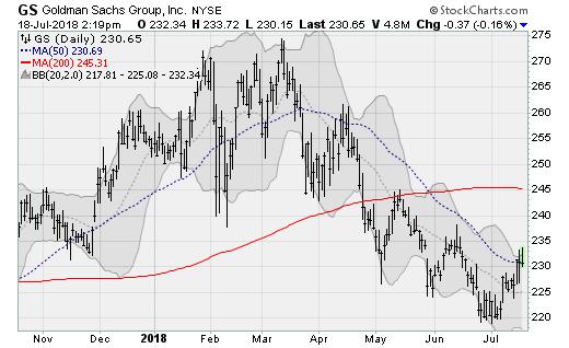 Bank Stocks to Bank On: Goldman Sachs (GS)