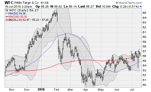Bank Stocks to Bank On: Wells Fargo (WFC)