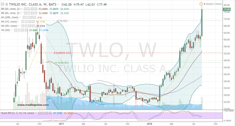 TWLO Stock Weekly Chart