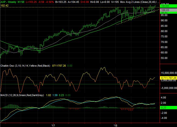 Dow Jones Stocks to Buy:American Express (AXP)