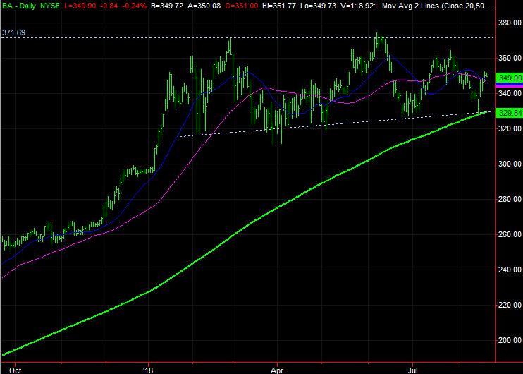 Dow Jones Stocks to Buy:Boeing (BA)
