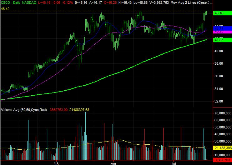 Dow Jones Stocks to Buy:Cisco Systems (CSCO)