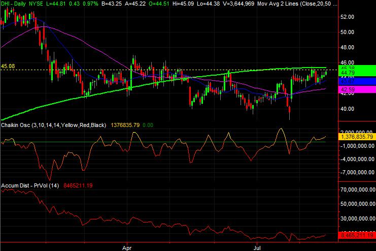 Big Stock Charts: D. R. Horton (DHI)