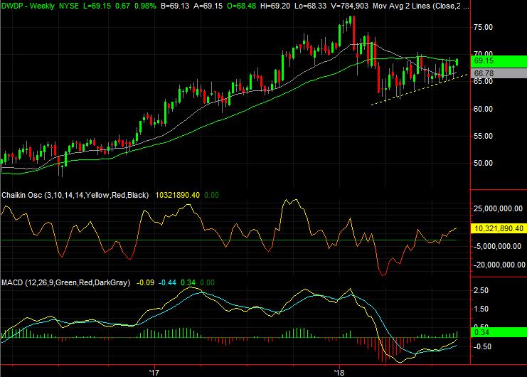 Dow Jones Stocks to Buy:DowDuPont (DWDP)