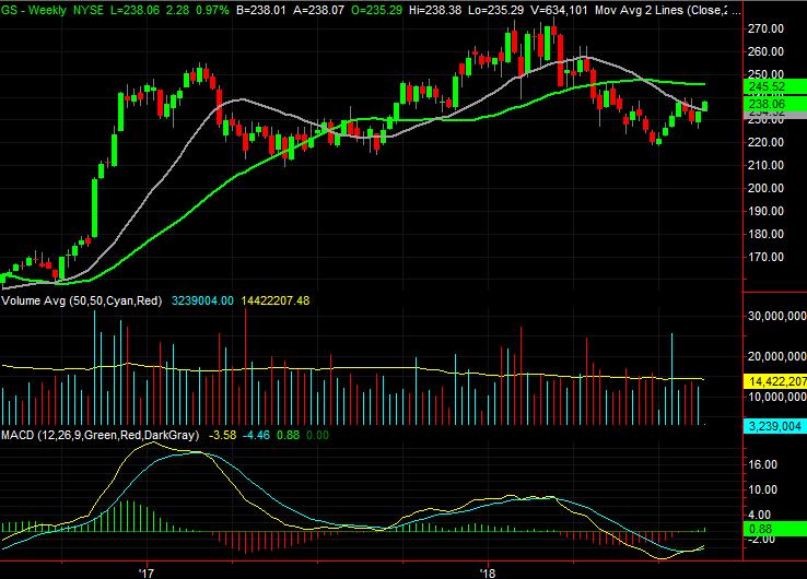 Dow Jones Stocks to Buy:Goldman Sachs (GS)
