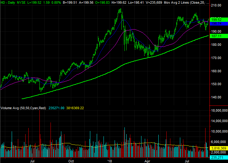 Dow Jones Stocks to Buy:Home Depot (HD)