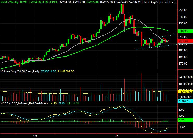 Dow Jones Stocks to Buy:3M (MMM)