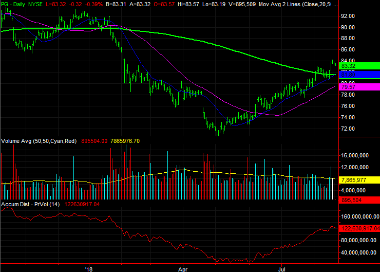 Dow Jones Stocks to Buy:Procter & Gamble (PG)