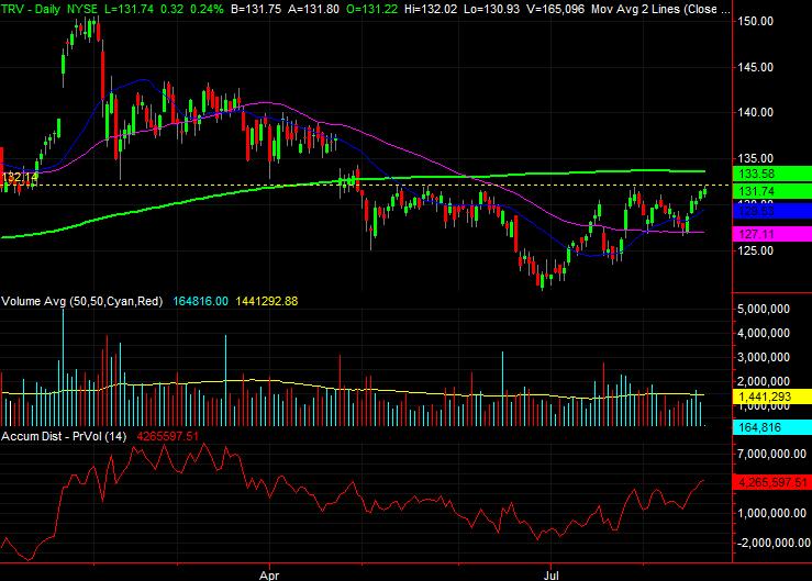 Dow Jones Stocks to Buy:Travelers Companies (TRV)