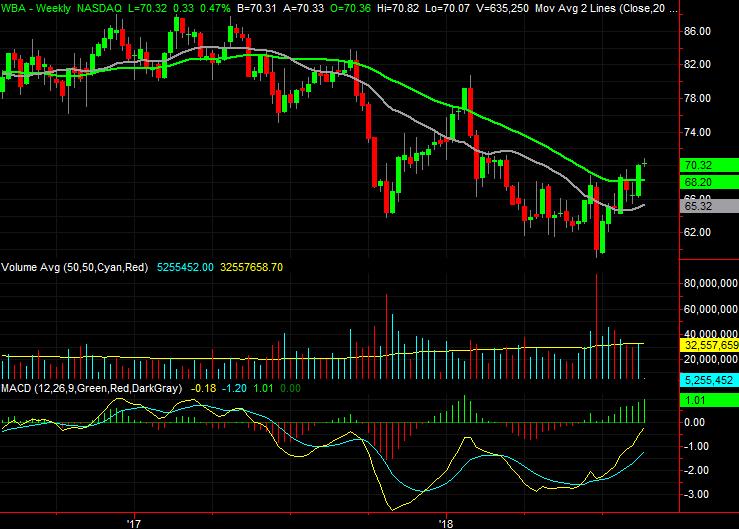 Dow Jones Stocks to Buy:Walgreens Boots Alliance (WBA)