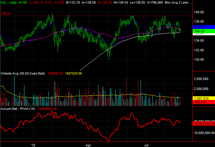 Rockwell Collins (COL)