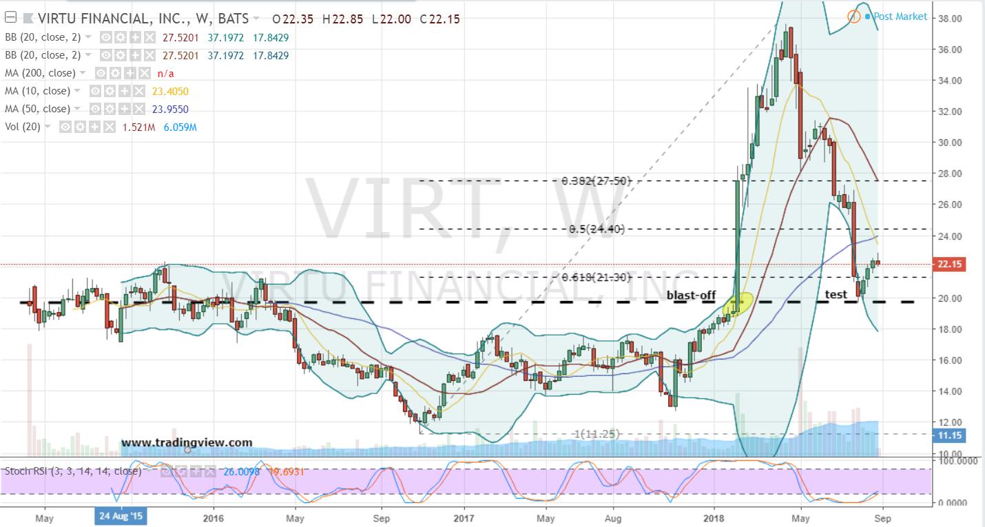 VIRT Stock Options Strategy