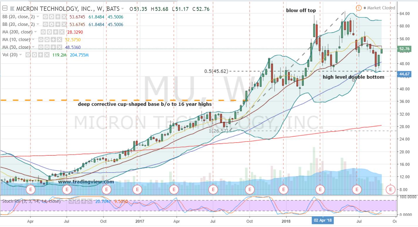 MU Stock Weekly Chart