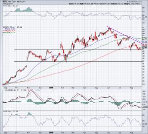 chart of INTC Stock