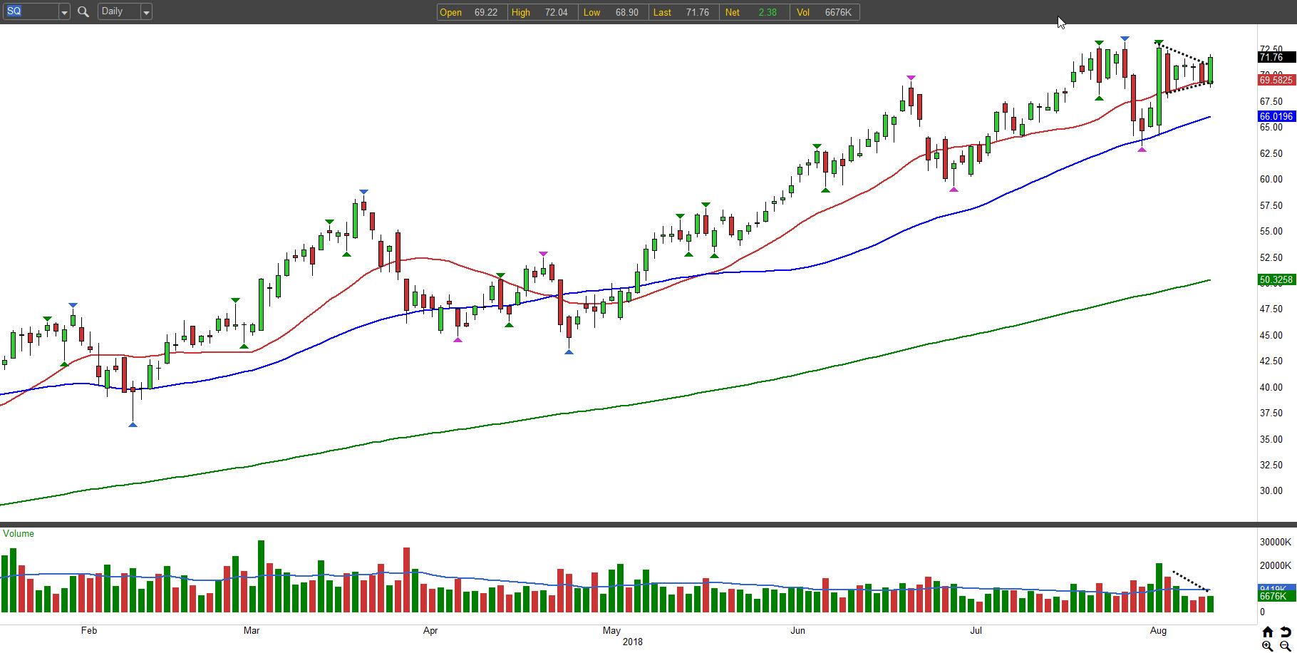 SQ stock