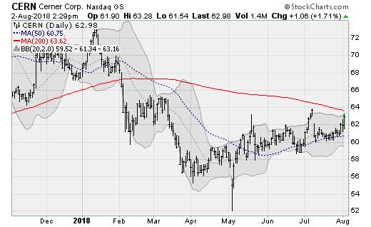 Tech Stocks to Buy:Cerner (CERN)