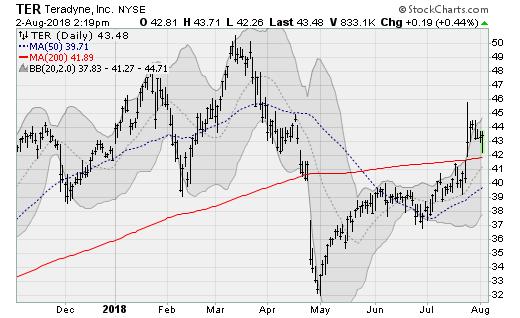 Tech Stocks to Buy:Teradyne (TER)