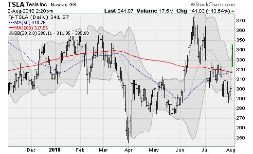 Tech Stocks to Buy:Tesla (TSLA)