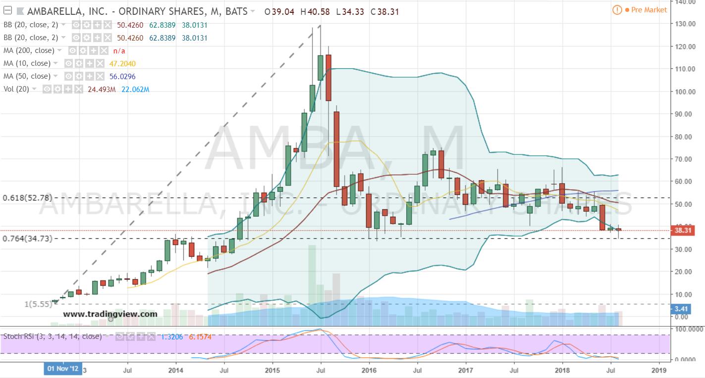 AMBA Monthly Chart