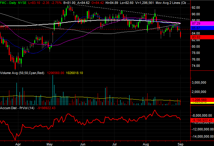 3 Big Stock Charts for Wednesday: FMC, Eli Lilly and Hewlett Packard Enterprise