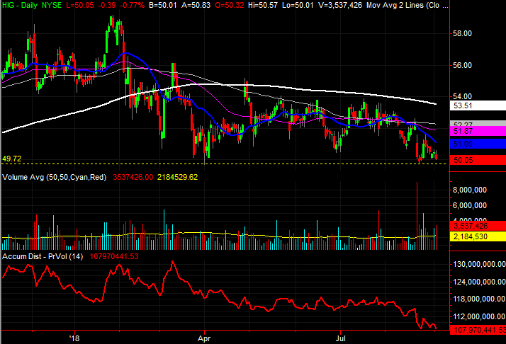 3 Big Stock Charts for Thursday: Kroger, Prologis and Hartford Financial Services Group