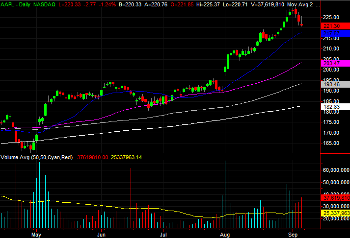 3 Big Stock Charts for Monday: Apple, General Mills and Fastenal