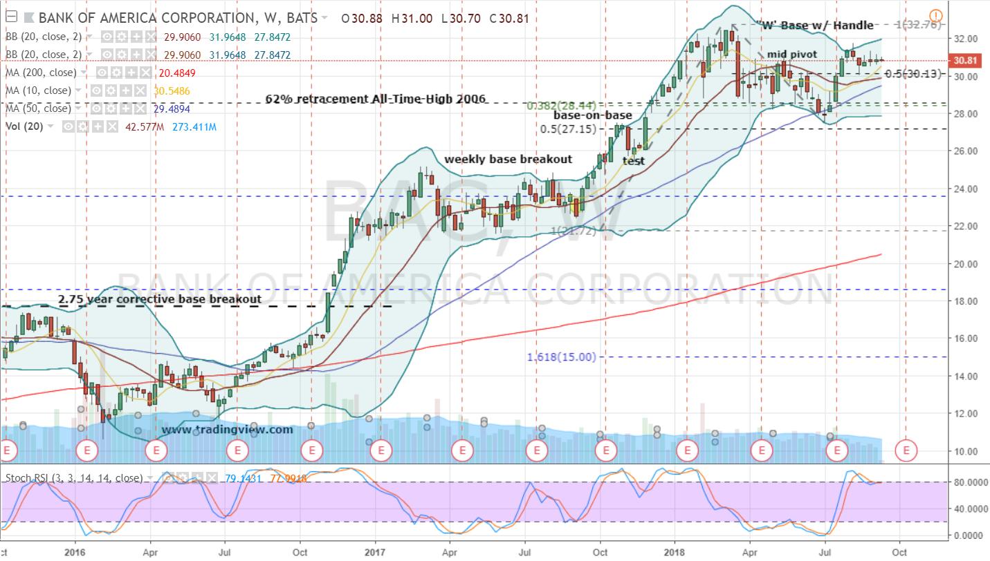 Stock options bac