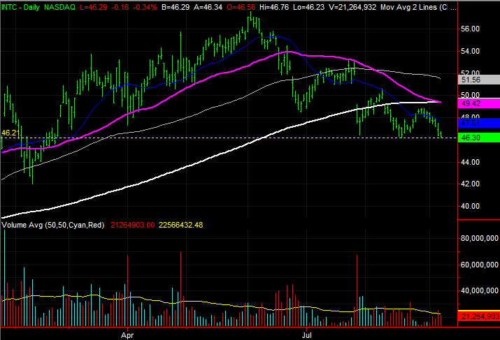 3 Big Stock Charts for Tuesday: Intel, National-Oilwell Varco and ONEOK
