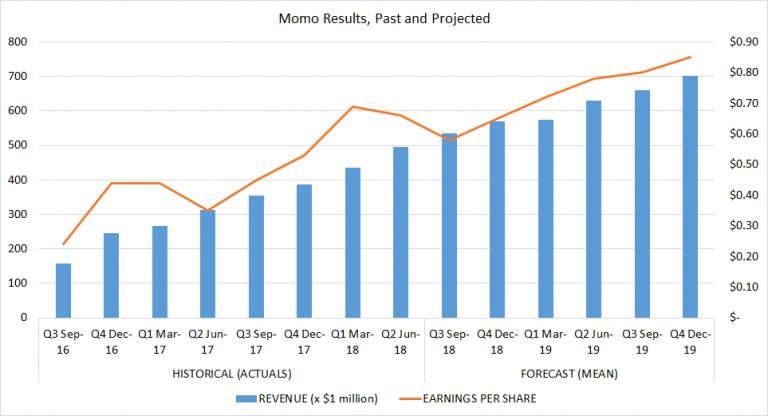 Momo stock - One Chart Tells You All You Need to Know About Where Momo Stock Is Going