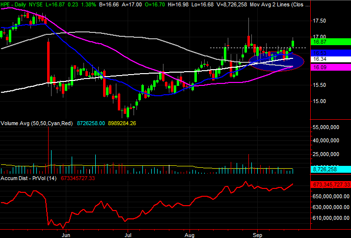 3 Stock Charts for Friday: Darden Restaurants, Lennar and Hewlett Packard Enterprise