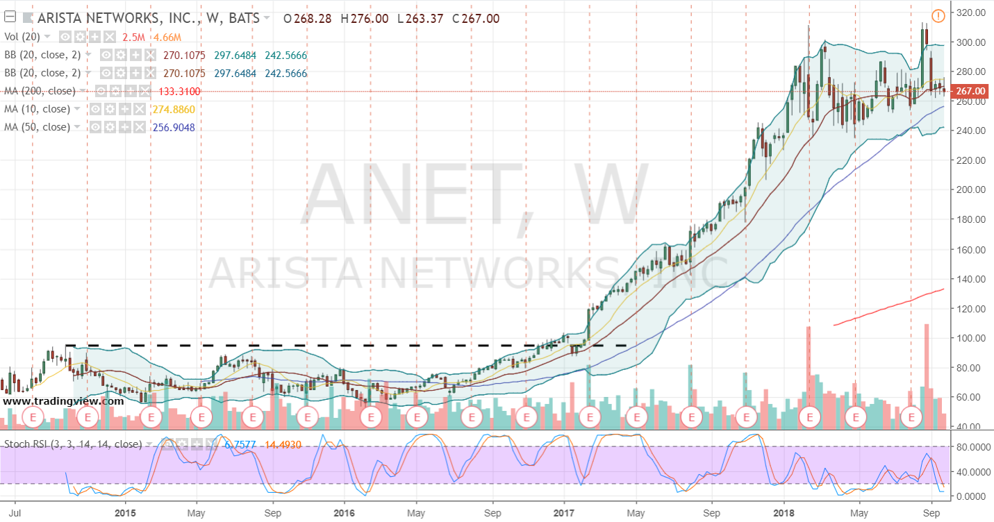 ANET Stock: Thank Wall Street Later, Buy Arista Stock Today