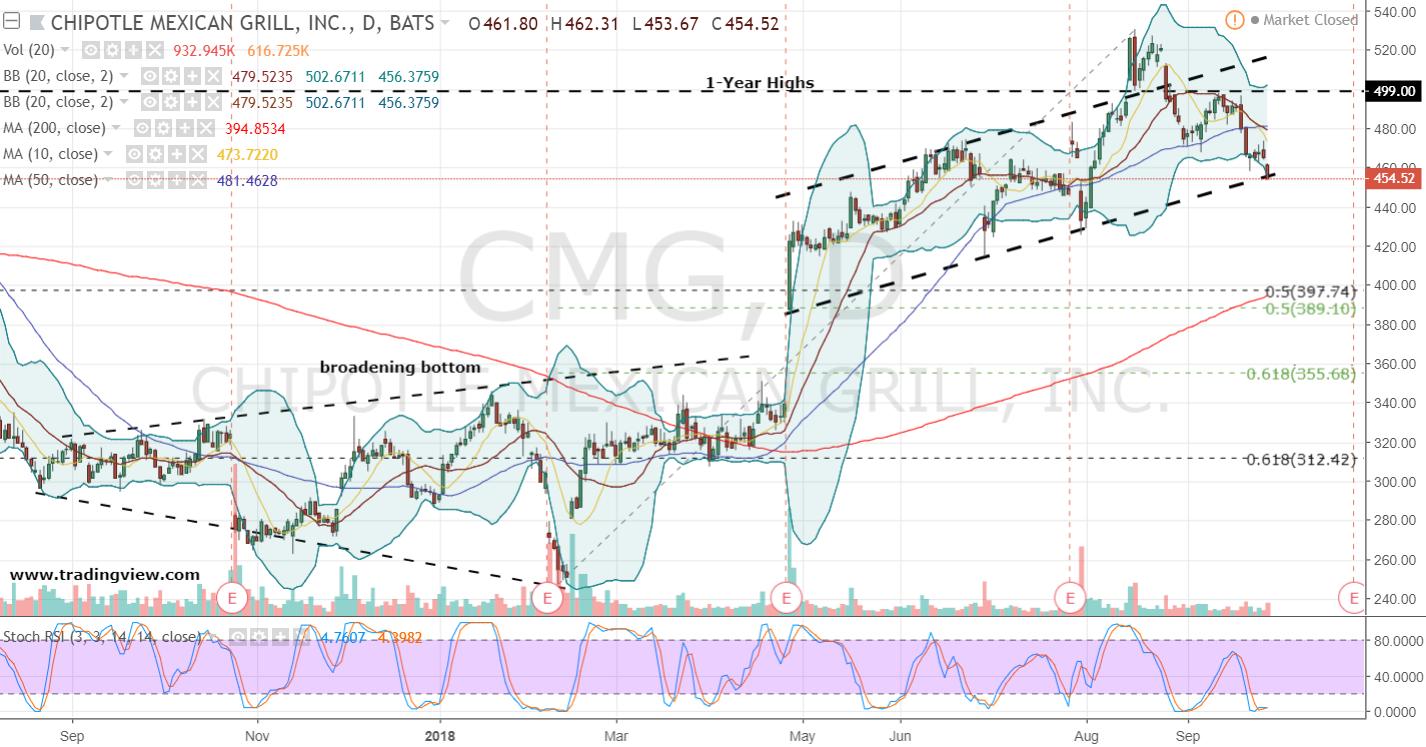 Cmg Stock Chart