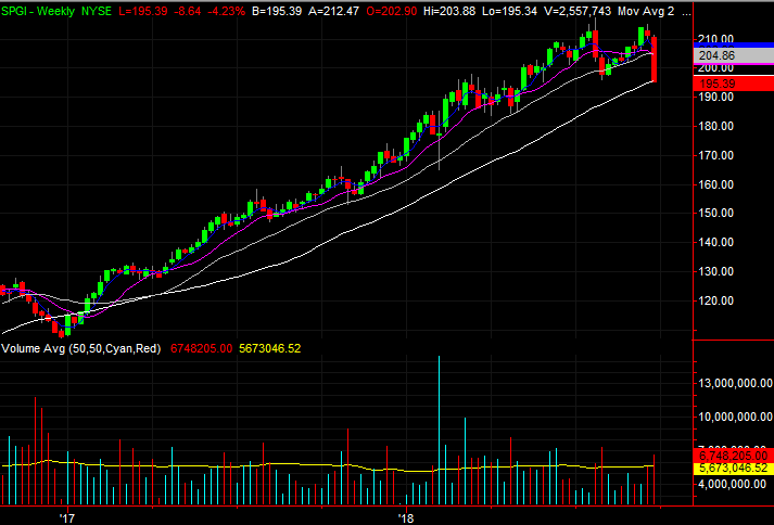 3 Big Stock Charts For Monday Activision Blizzard Sp Global And