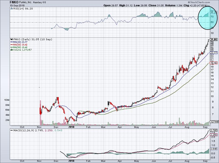 chart of Funko stock