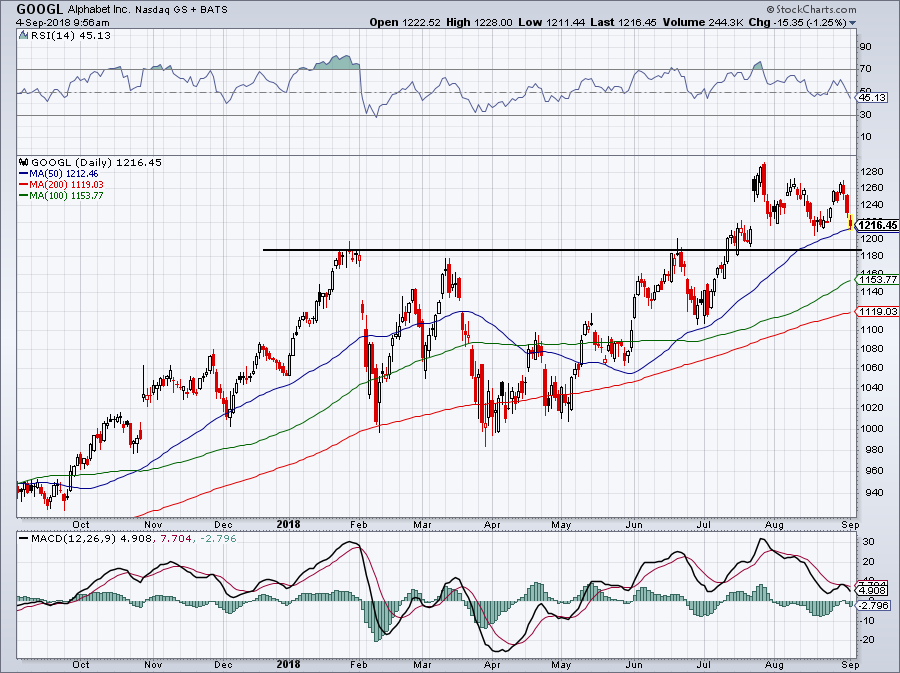 Growth Stocks to Buy Instead of iQiyi: Alphabet (GOOG, GOOGL)