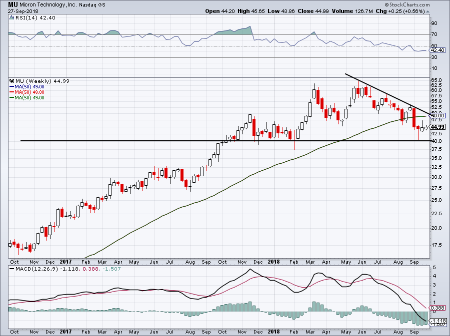 chart of Micron stock