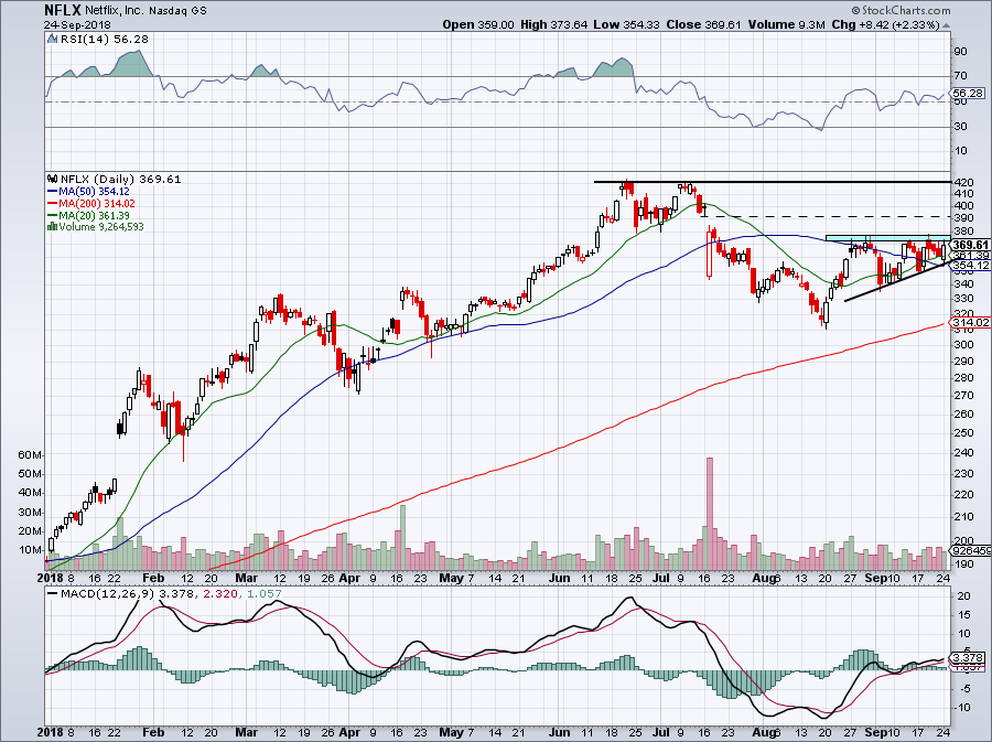 netflix stock is set to surge and easily could retest its