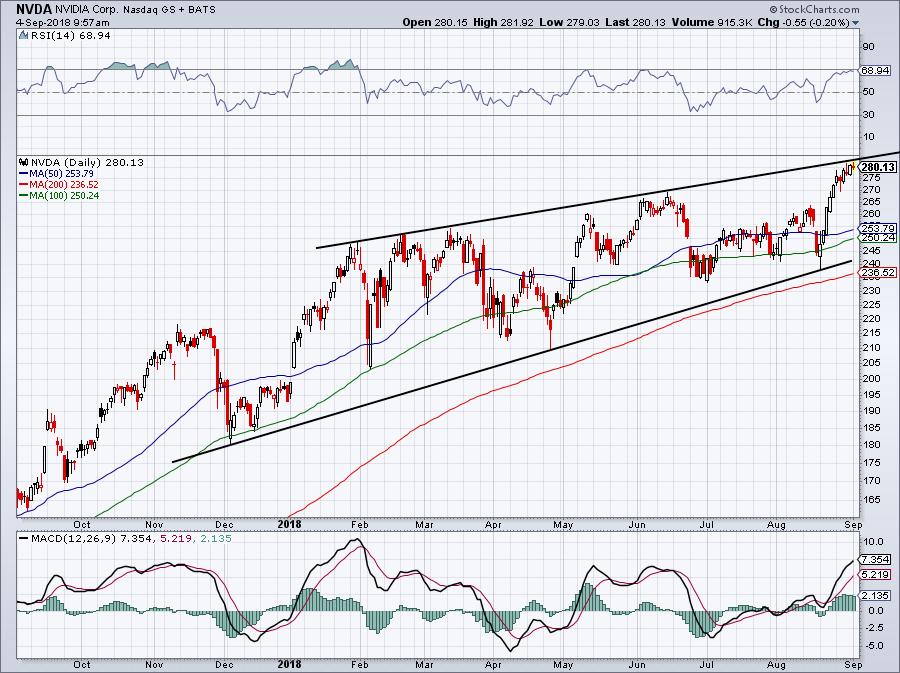 Growth Stocks to Buy Instead of iQiyi: Nvidia (NVDA)