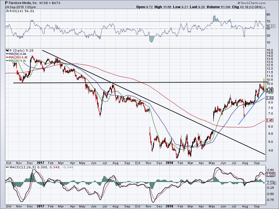 top stock trades for Pandora merger