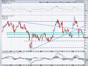 chart of TSLA stock